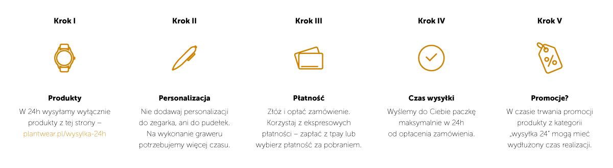 infografika_wysylka-24h_desktop